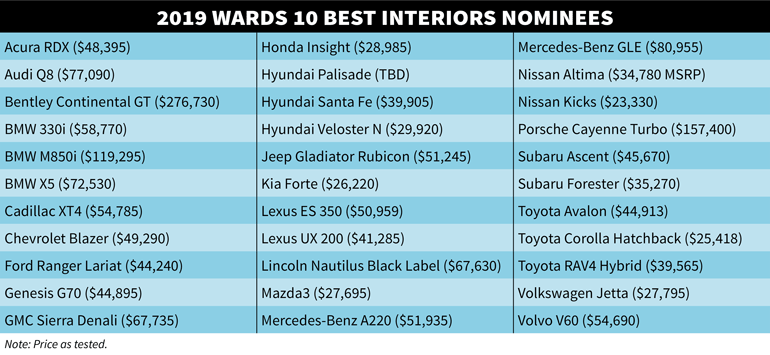 Wards 2019-10-best-interiors-list.png