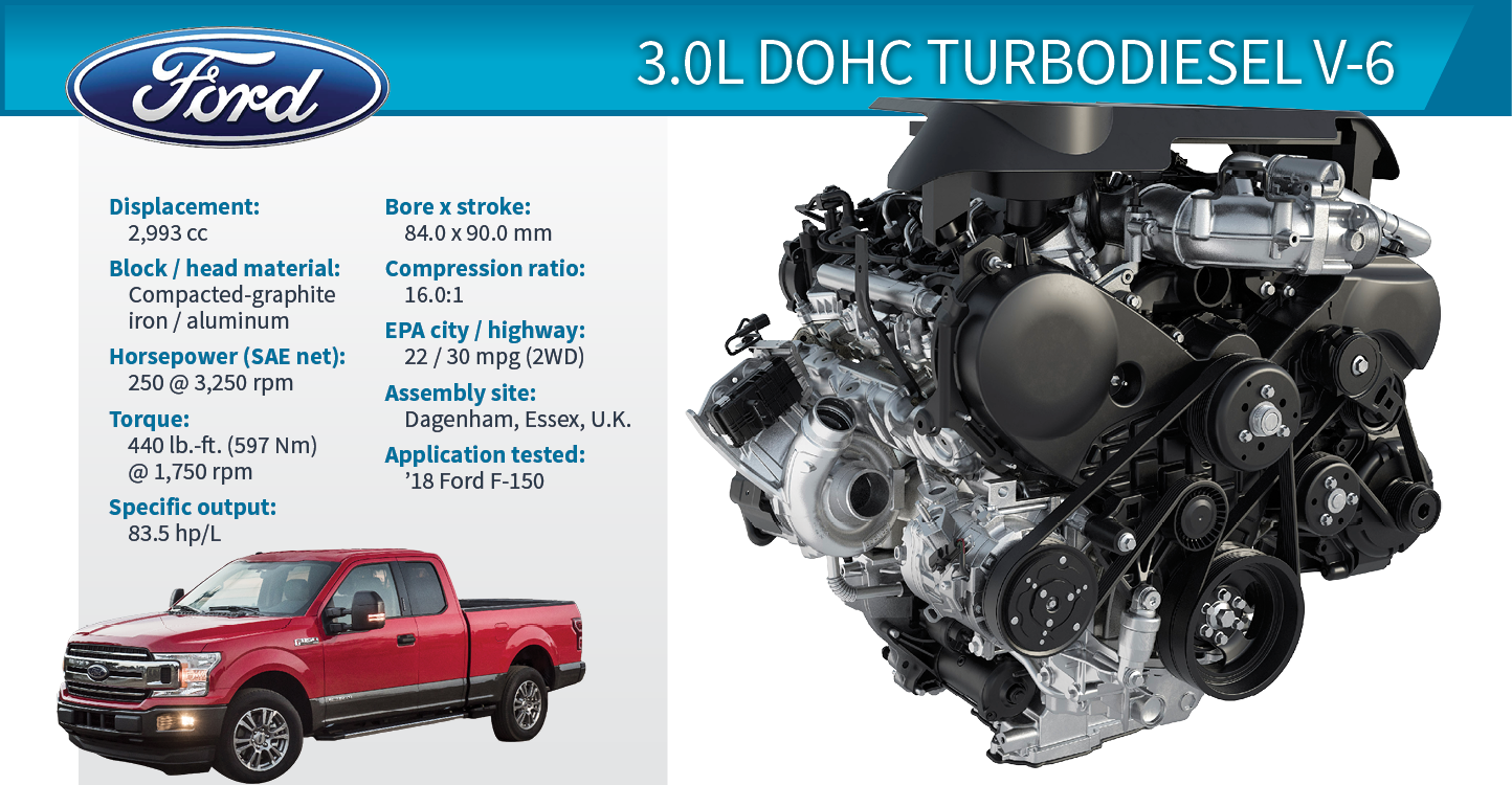 2019 Wards 10 Best Engines | Ford F-150 3.0L DOHC ...