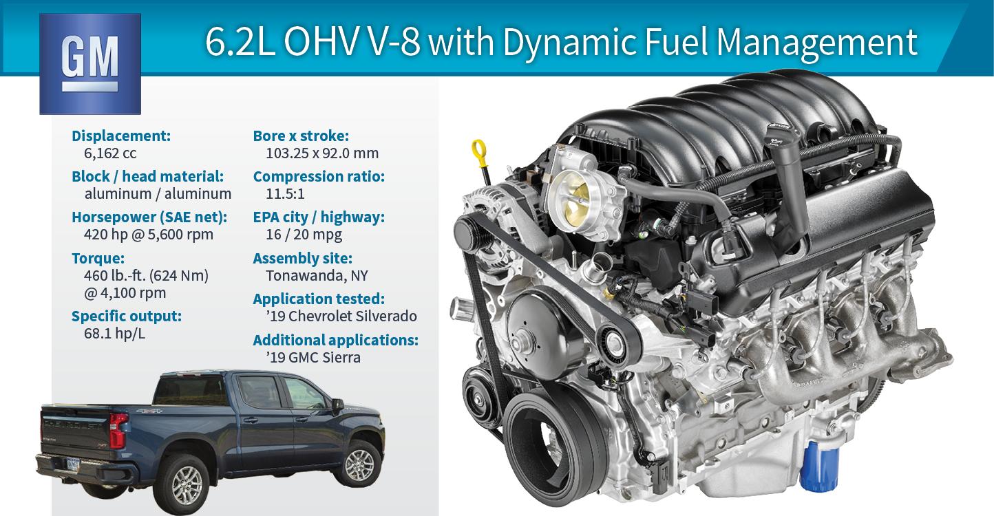 Wards 10 Best Engines | 2019 Winner: Chevy Silverado 6.2L V-8 with DFM | WardsAuto