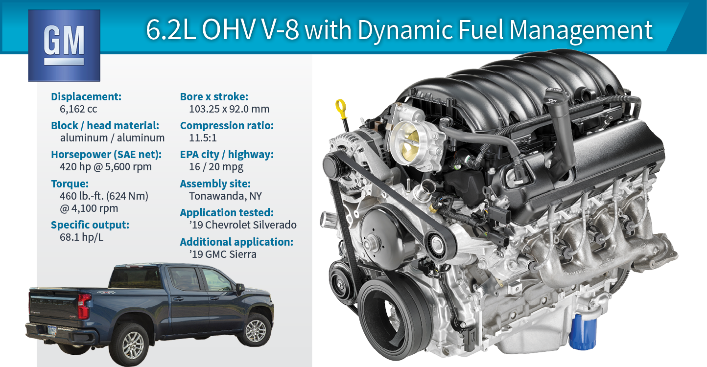 Wards 10 Best Engines | 2019 Winner: Chevy Silverado 6.2L ...