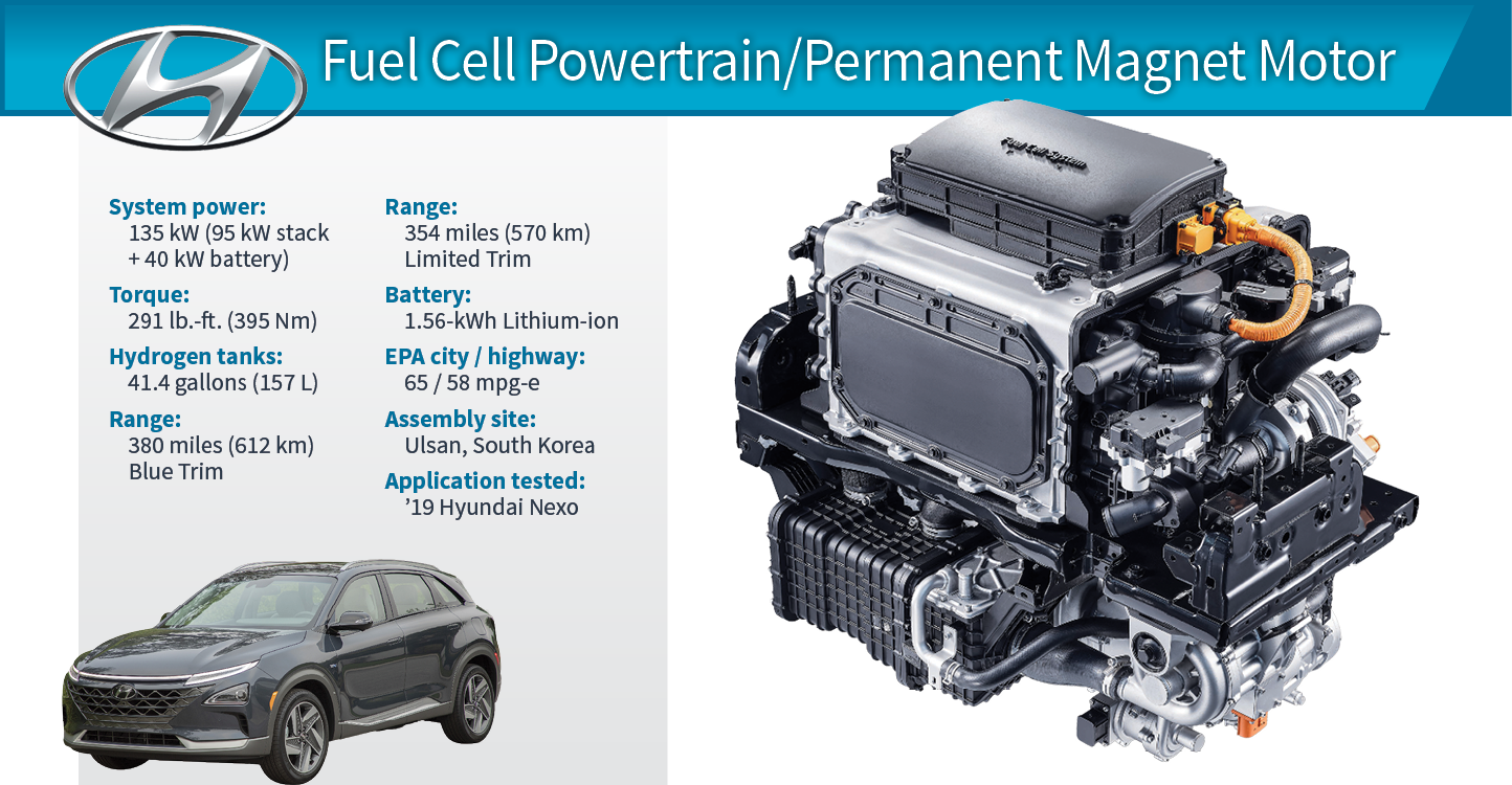 2019 Winner: Hyundai Nexo Fuel Cell/Electric Propulsion System | WardsAuto