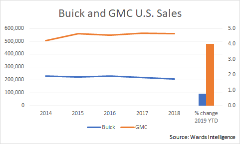 Buick and GMC sales 2014-2019 10 info graphic SP2.png