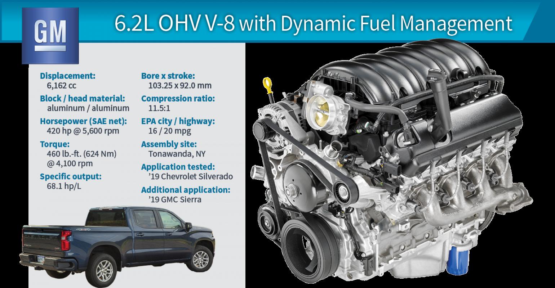 wards 10 best engines 2019 winner chevy silverado 6 2l v 8 with GM Atlas engine 2019 winner chevy silverado 6 2l ohv v 8 with dfm