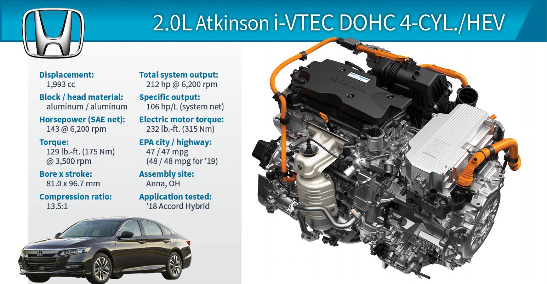 2019 Winner Honda Accord Hybrid 20l Atkinson I Vtec 4 Cylhev