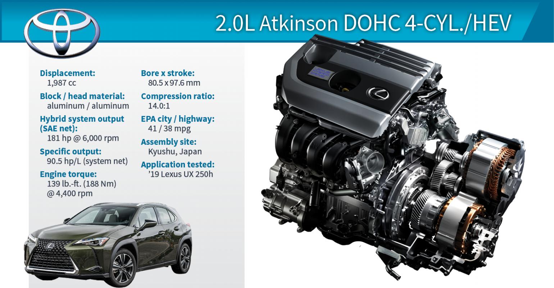 2019 Winner Lexus Ux 250h 2 0l Atkinson Dohc 4 Cyl Hev