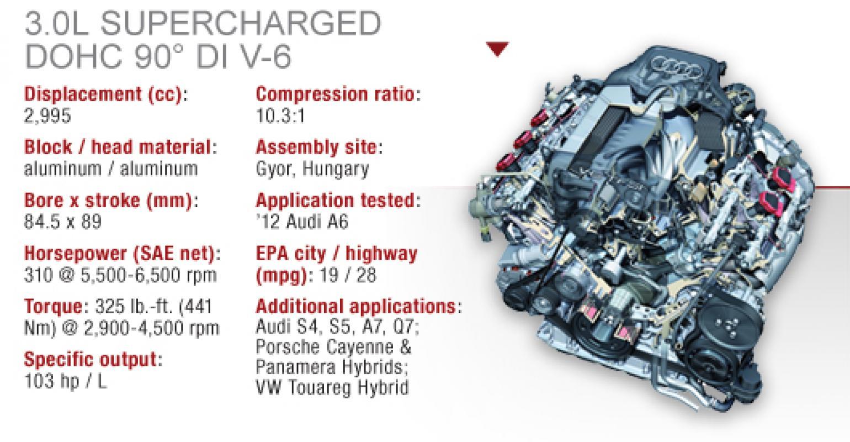 Audi 3.0L TFSI Supercharged DOHC V-6 | WardsAutoWardsAuto