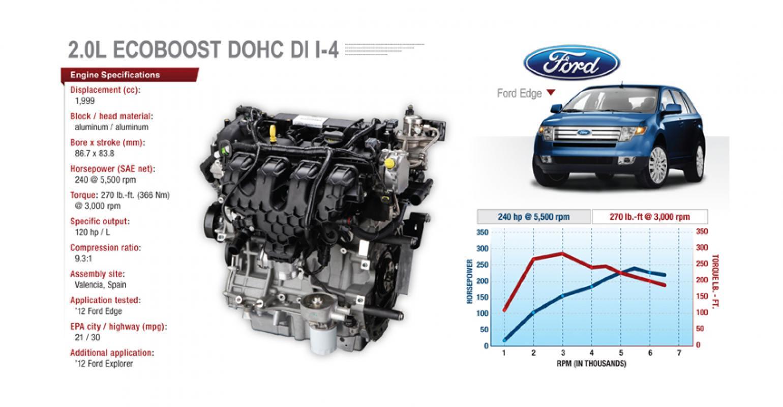 Ford L Dohc Ecoboost I