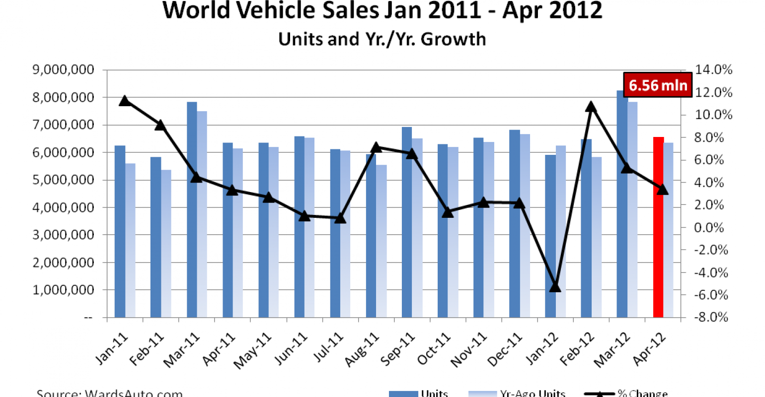 Us Auto Sales >> World Vehicle Sales Continue Year Over Year Climb Asia