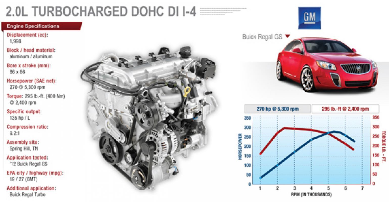 buick regal gs turbo beats everyone in output wardsauto  2014 buick regal turbo engine diagram #12