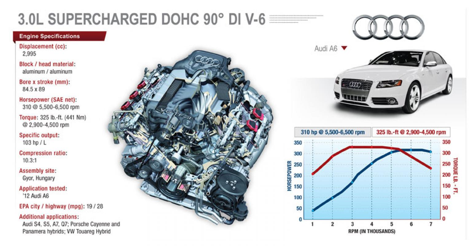 Supercharged Audi V-6 Excels in Power, Efficiency