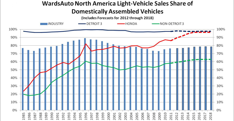 Honda North America >> Honda Nears 100 Local Sourcing In North America Wardsauto