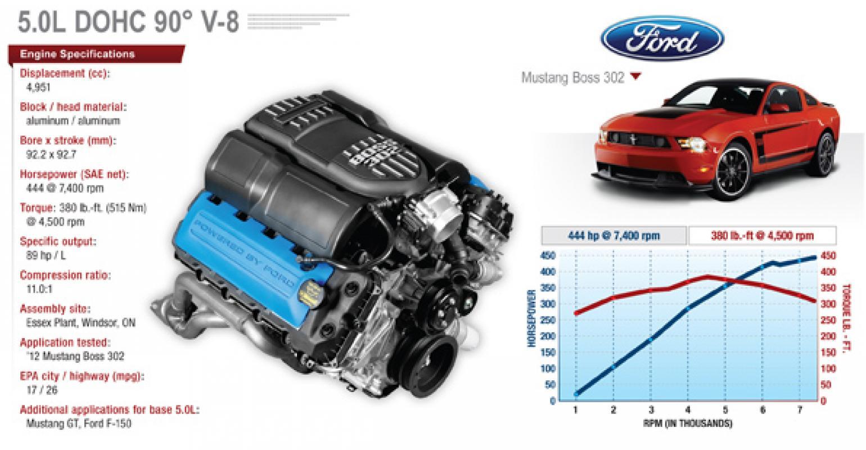 Meet The New Boss Wardsauto 2012 Ford Mustang 302 Keys
