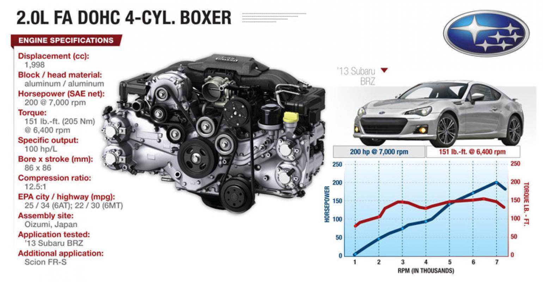 Scion Boxer Engine Diagram Wiring Subaru 2 Librarysubaru 5 Auto Today