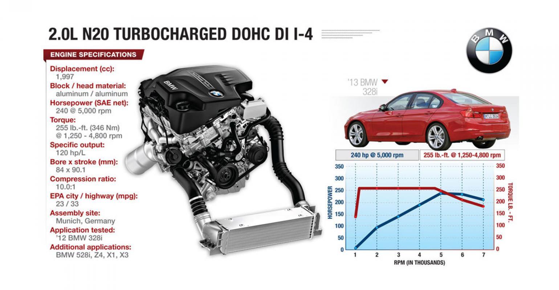 BMW 4-Cyl  Techy, Torquey and Efficient | WardsAuto