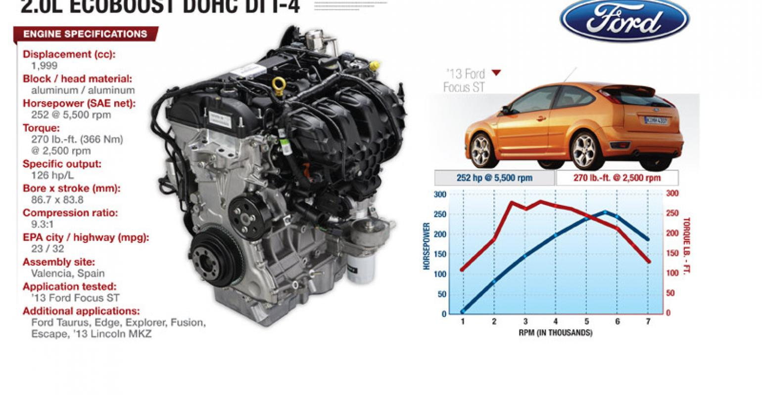 Ford 4 Cyl Ecoboost Powerful Versatile And Efficient Wardsauto Focus 2 3 Engine Diagram Car Tuning