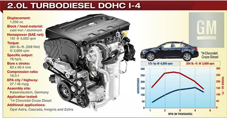2014 winner: general motors 2.0l turbodiesel dohc i-4 | wardsauto