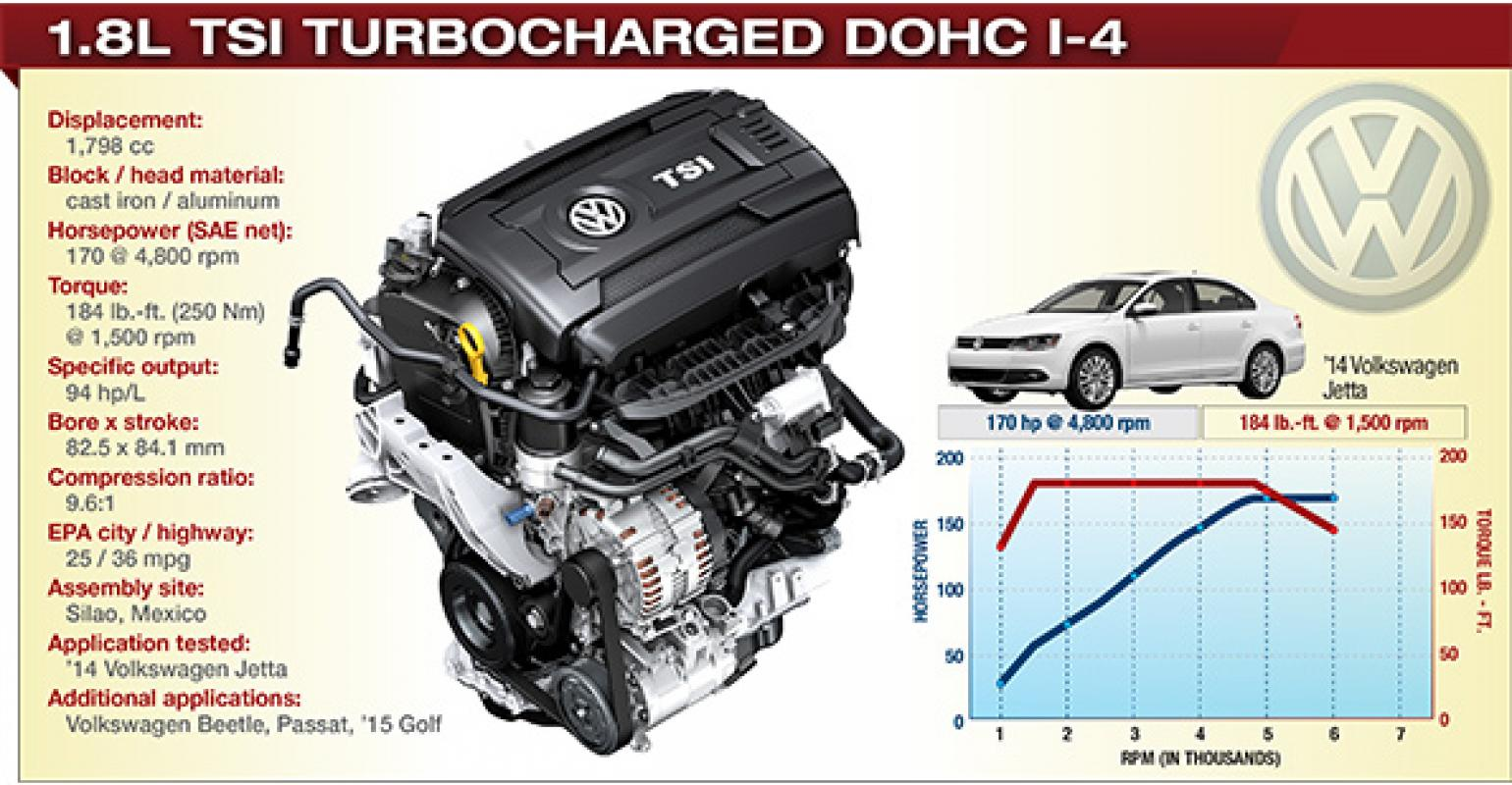 2014 Winner Vw 1 8l Tsi Turbocharged Dohc I 4 Wardsauto