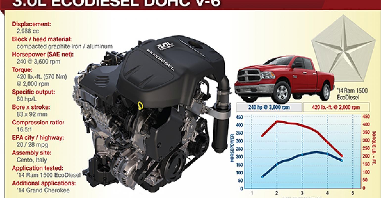 dodge ecodiesel years made Ram EcoDiesel Has High-Class Lineage  WardsAuto