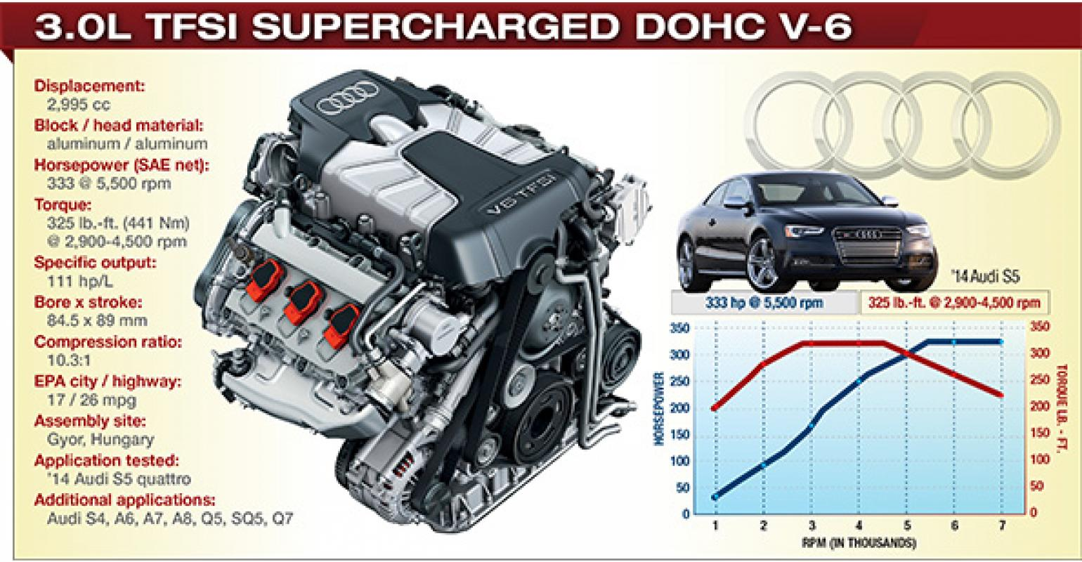 Audi's Supercharged V-6 Makes V-8s (Almost) Obsolete | WardsAuto