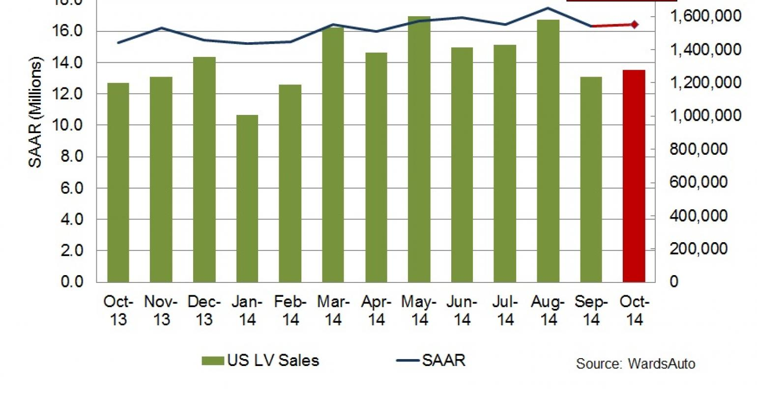 Sales Forecast | Forecast October Sales Steady Before End Of Year Spike Wardsauto