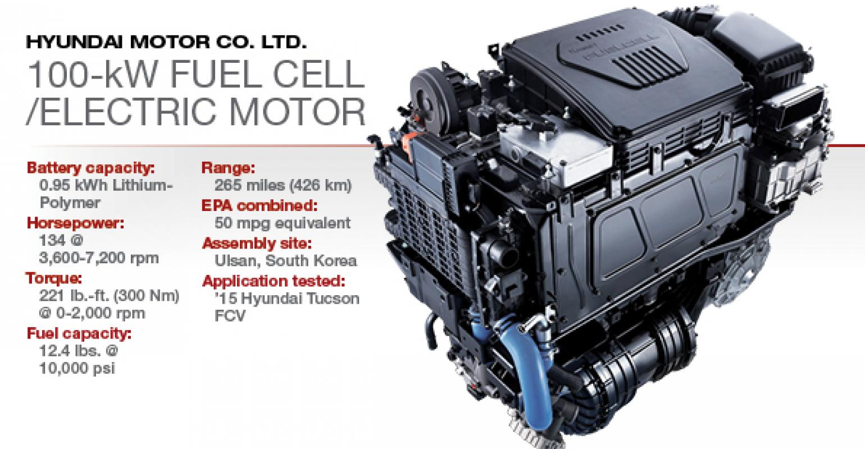 2017 Winner Hyundai 100 Kw Fuel Cell