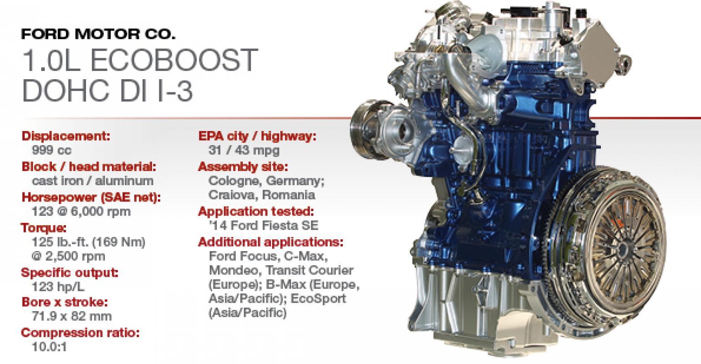 2015 Winner: Ford 1 0L EcoBoost DOHC DI I-3 | WardsAuto
