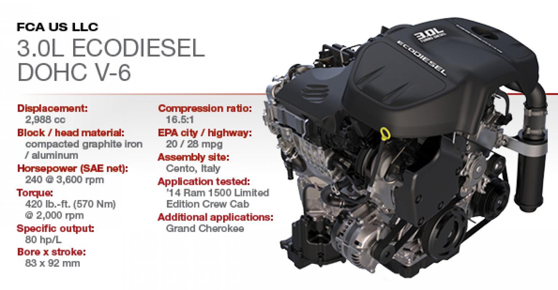 dodge ecodiesel horsepower and torque 1 Winner: Ram 1.1L EcoDiesel DOHC V-1  WardsAuto
