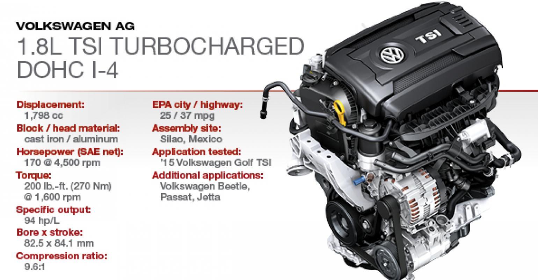 2015 Winner: VW 1 8L Turbocharged DOHC 4-Cyl  | WardsAuto