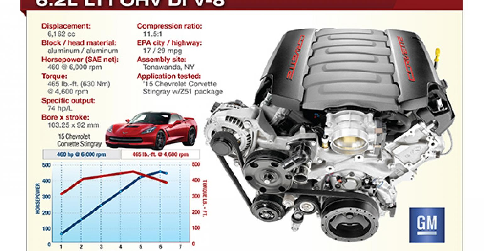 The OHV LT1 is much smaller and lighter than DOHC V8s with comparable output
