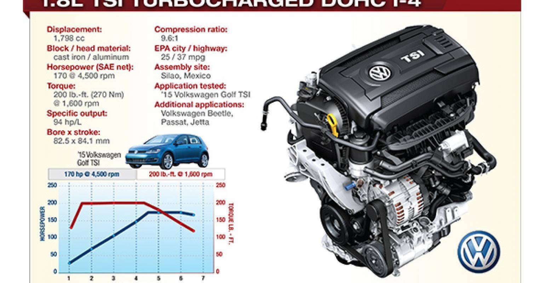 Vw Diesel Engines >> Vw S Gasoline I 4 Impresses More Than Diesel Sibling Wardsauto