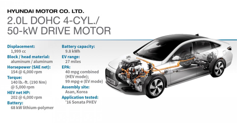 2016 Winner: Hyundai 2 0L I-4/50-kW Drive Motor | WardsAuto