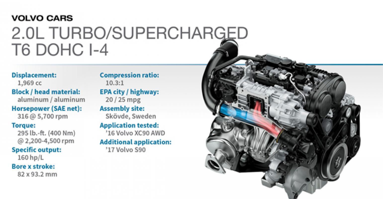2016 Winner Volvo Xc90 T6 20l Turbosuper4 Wardsauto. 2016 Winner Volvo Xc90 T6 20l Turbosuper4 Engines. Wiring. 4 2l I6 Engine Diagram At Scoala.co