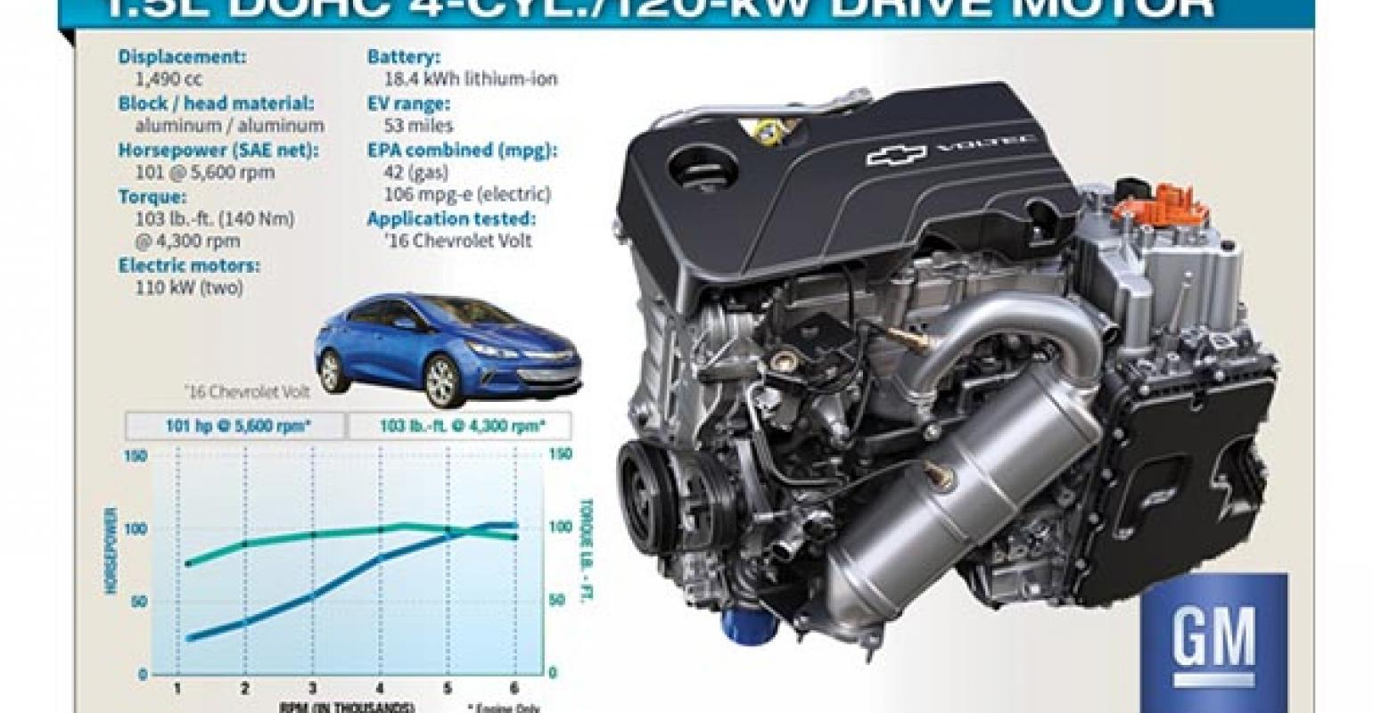 Gm Made Major Improvements In Ice Engine As Well Electric Motors Battery Pack And