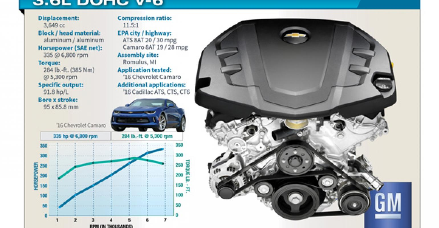 [DIAGRAM_3ER]  Innovation, Refinement Distinguish GM's 3.6L V-6 Camaro, Cadillac Engine |  WardsAuto | Cadillac 6 0 Engine Diagram |  | WardsAuto