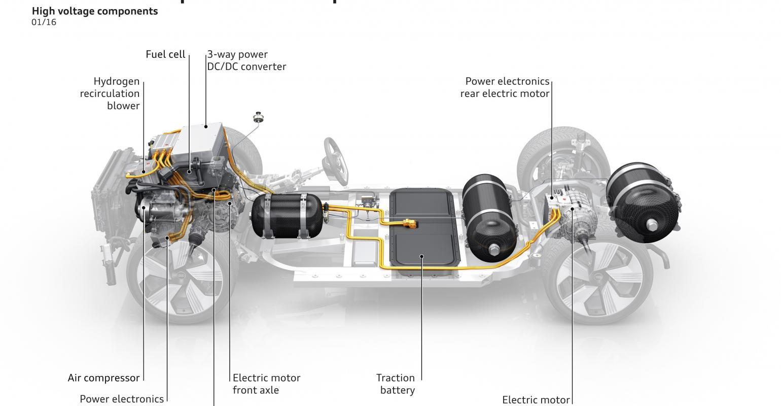 Rising Oe Interest In Fuel Cells Has Ballard Back Light Vehicle Fuelcell Battery Tester Schematic Powertrain Packaged Into Audi Htron Quattro Concept Unveiled 2015