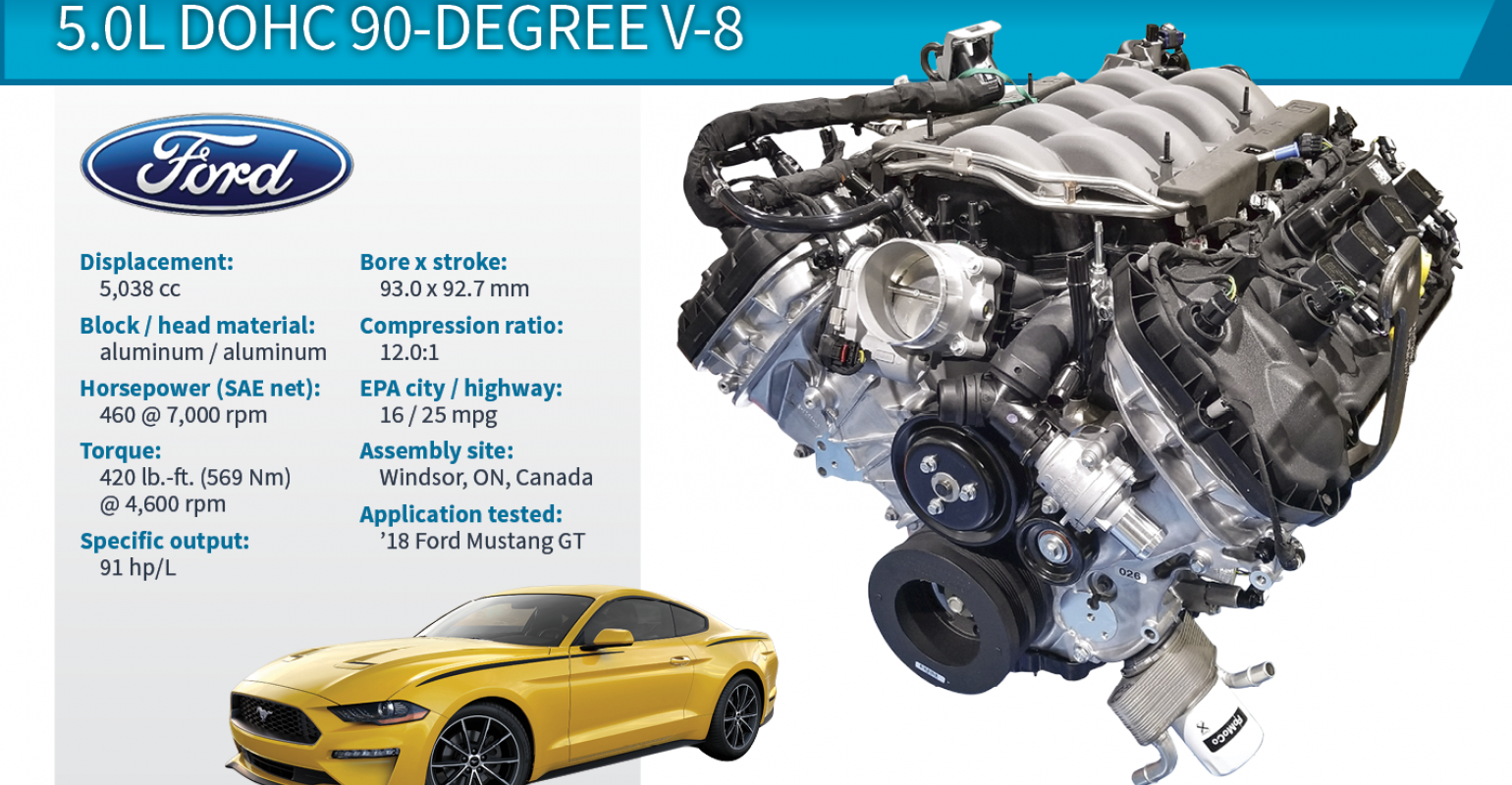2018 Wards 10 Best Engines Winner | Ford Mustang GT 5 0L
