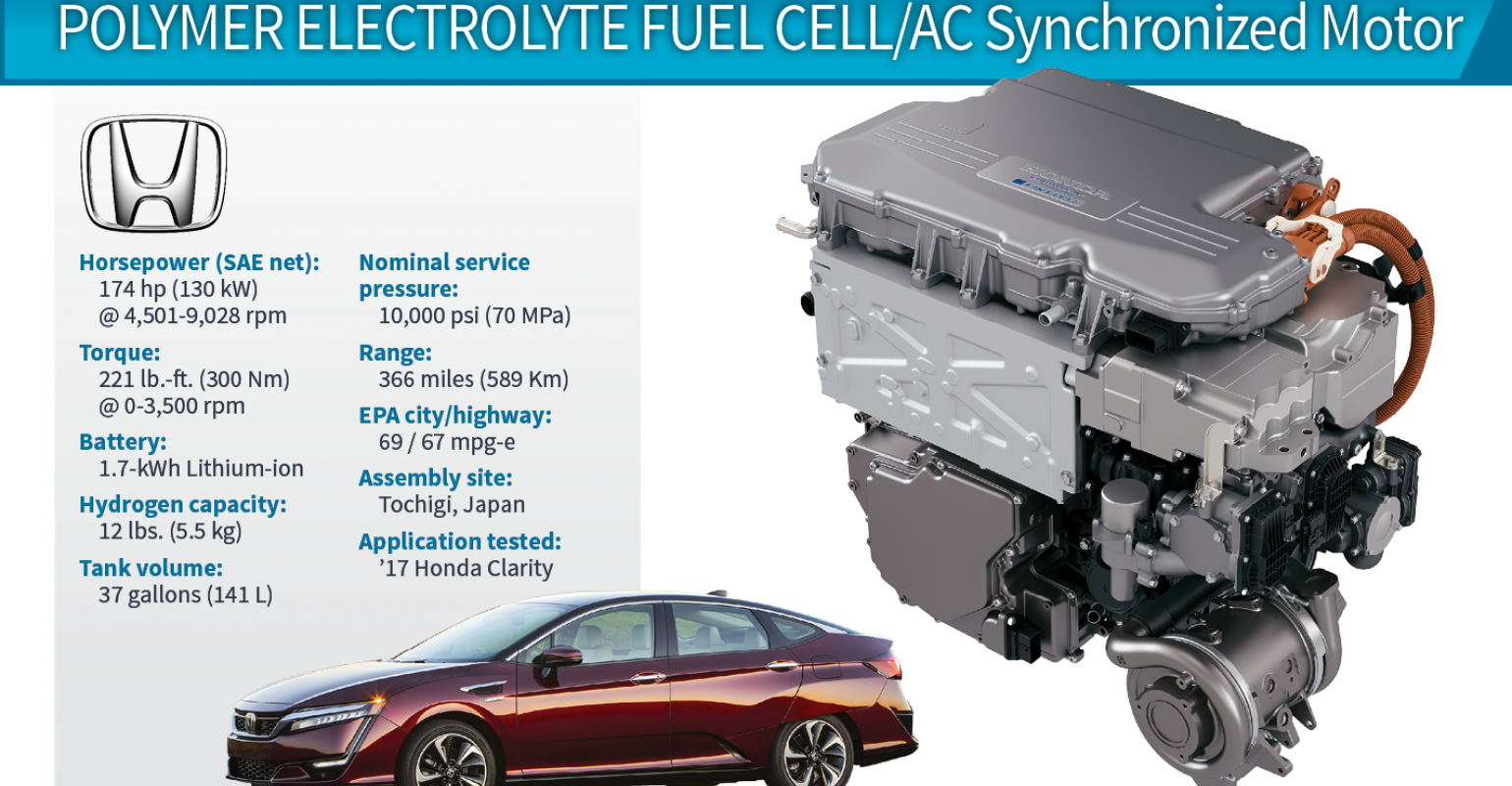 2018 Winner Honda Clarity 130 Kw Fuel Cell Electric Propulsion System Wardsauto