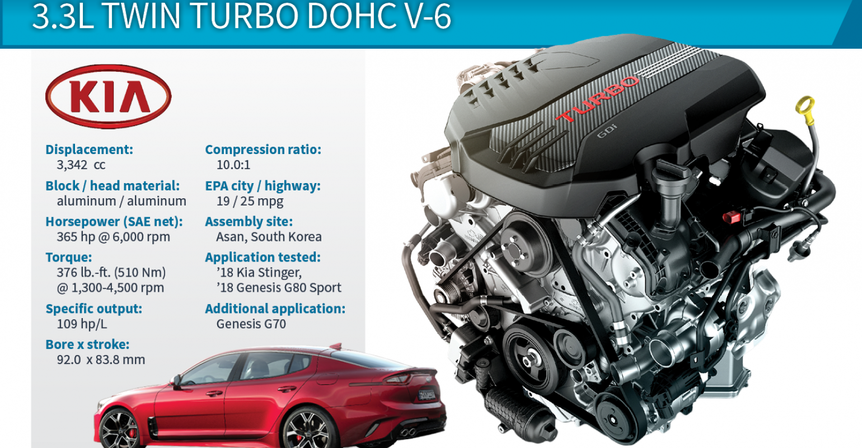2018 Winner Kia Stinger 33l Twin Turbo V 6 Wardsauto Cat Turbocharger Diagram Of Engine Engines