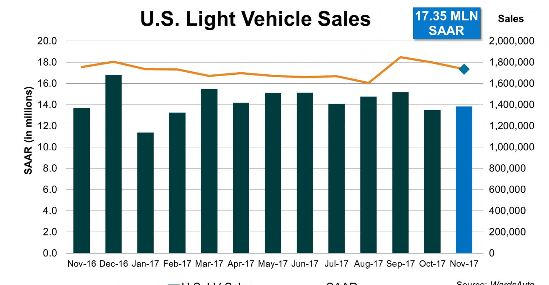 U S  Sales Surge Above a 17-Million SAAR Third Straight