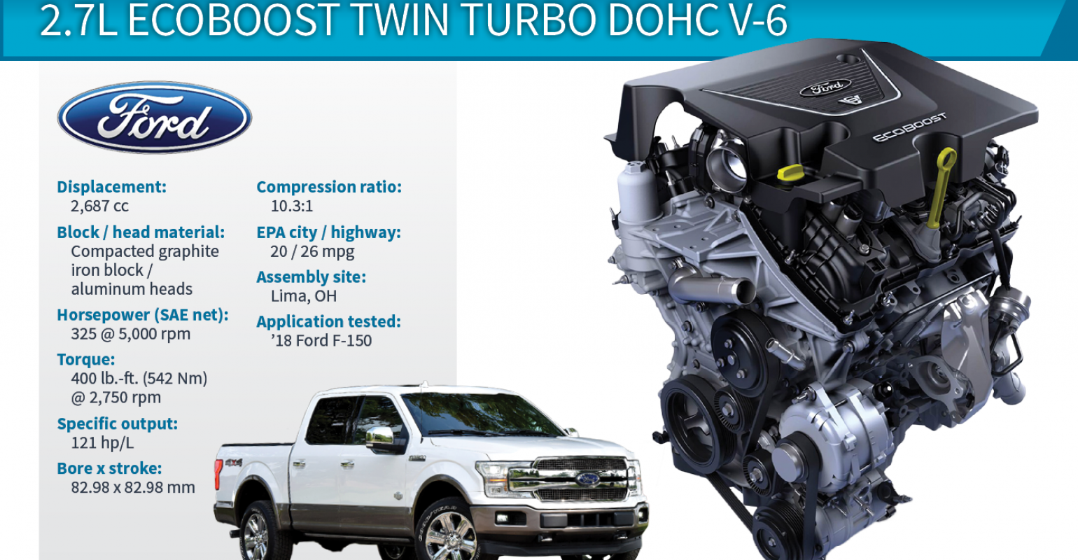 2018 Winner: Ford F-150 2.7L EcoBoost Twin Turbo V-6. Engines