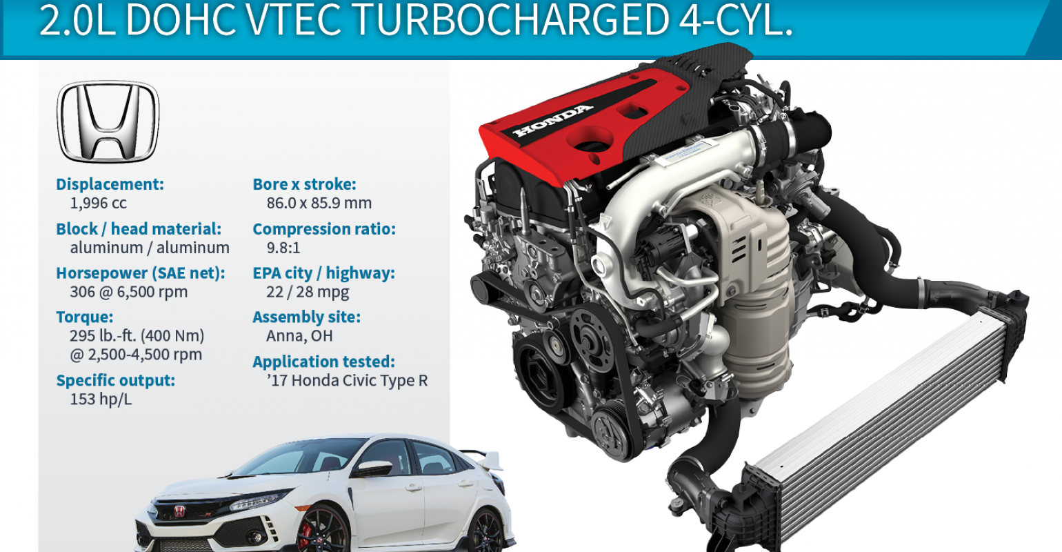 2018 Winner: Honda Civic Type R 2.0L VTEC Turbo 4-Cyl. Engines