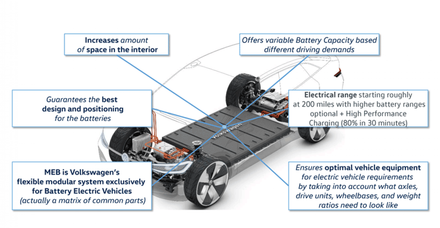 All Electric Meb Vehicle Platform To Drive New Firsts At Volkswagen Gen Air Cooled Vw Wiring Diagram