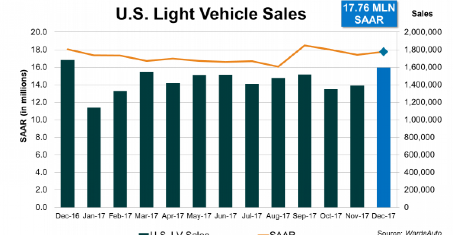Us Vehicle Sales By Year >> U S Light Vehicle Sales Top 17 Million Third Straight Year In 2017