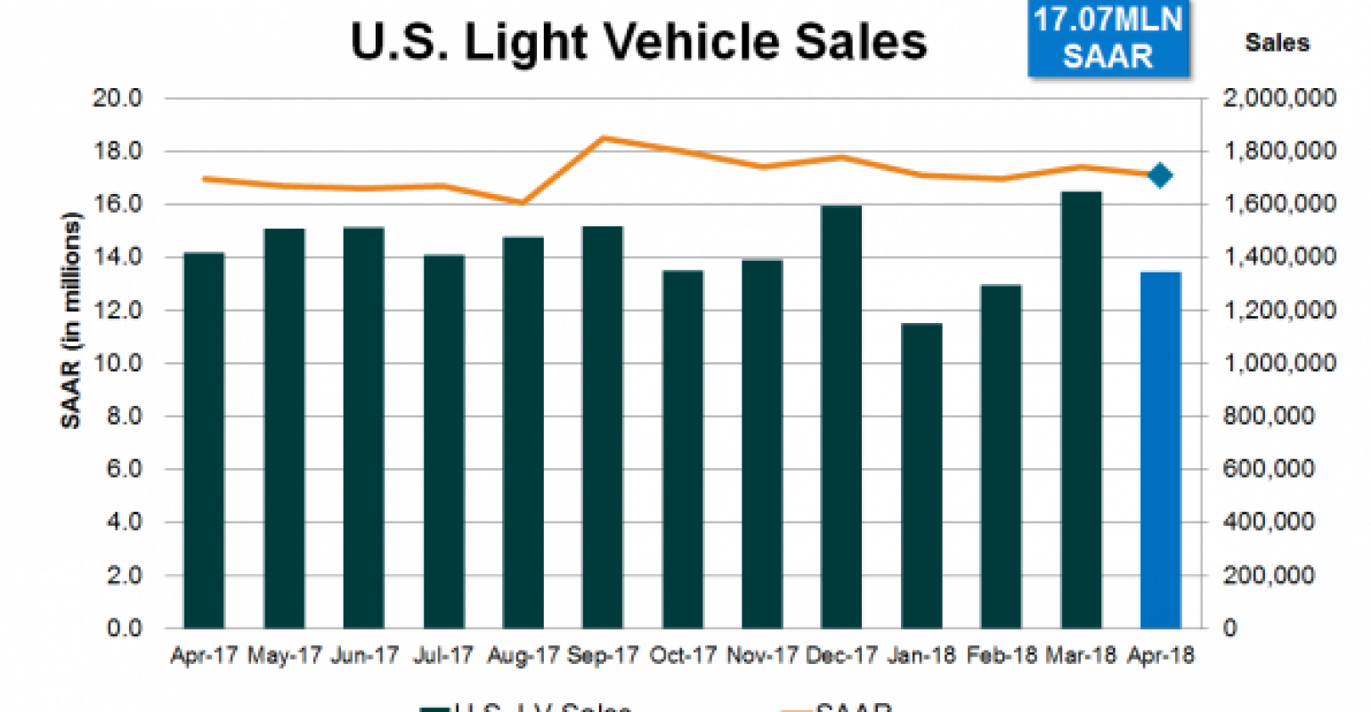 Us Vehicle Sales By Year >> U S Light Vehicle Sales Start Q2 With Strong Results Wardsauto