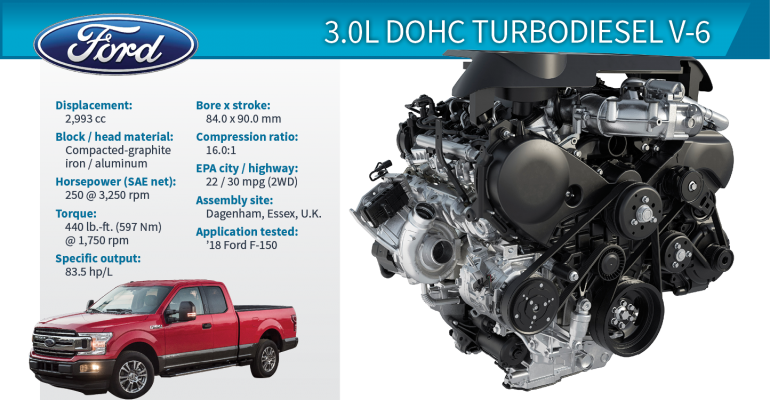 2019 Winner Ford F-150 3.0L DOHC Turbodiesel V-6