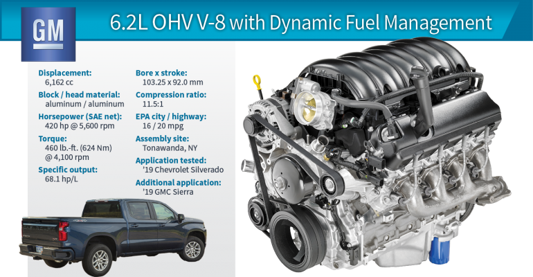 Performance Ford Lincoln >> Wards 10 Best Engines | 2019 Winner: Chevy Silverado 6.2L ...