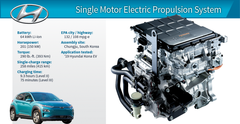 2019 Winner: Hyundai Kona Electric 150-kW Propulsion System