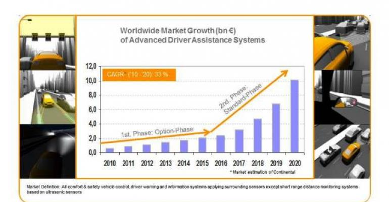 Sales of components related to autonomous driver assist technologies set to soar
