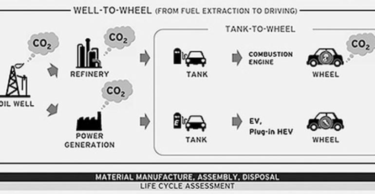 Mazda well to wheel illustration
