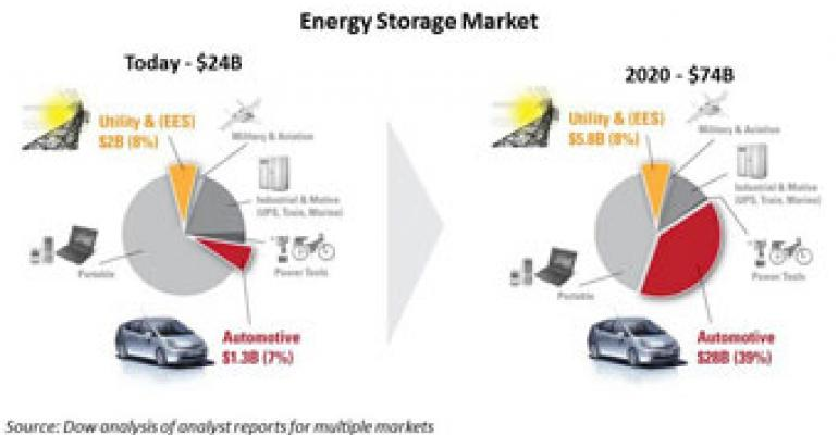 Dow Energy Materials Start-Up Aims to Increase Li-ion Energy Density